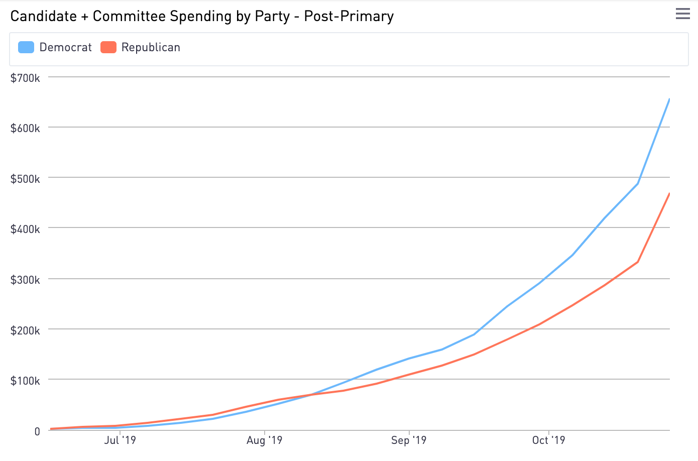 Democrats in Virginia severely outspent their Republican opponents